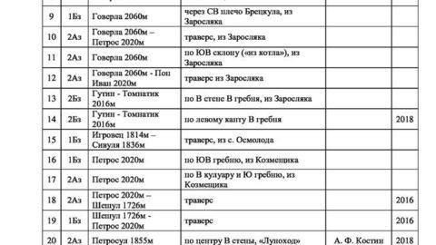 Зміни в класифікаторі зимових Карпат від 22.12.2018