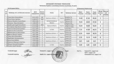 Результати Чемпіонату України з альпінізму, техніка альпінізму у Кам'янці-Подільскому