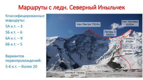 Запрошення на очний Чемпіонат Світу з альпінізму у висотному класі у 2020 році